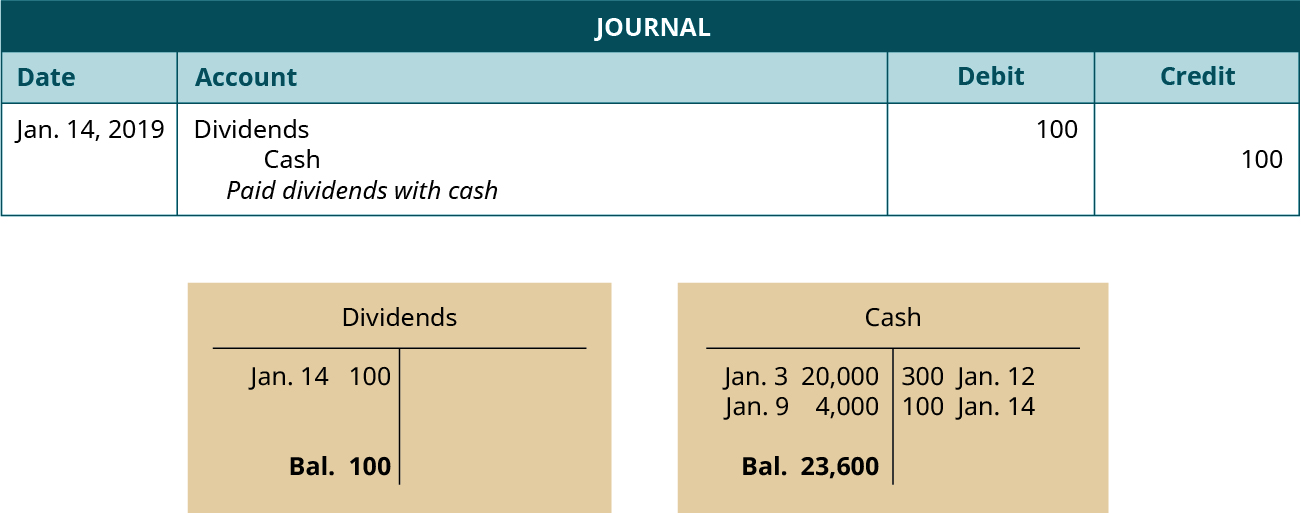 """A journal entry dated January 14, 2019. Debit Dividends, 100. Credit Cash, 100. Explanation: """"Paid dividends with cash."""" Below the journal entry are two T-accounts. The left account is labeled Dividends, with a debit entry dated January 14 for 100, and a balance of 100. The right account is labeled Cash, with a debit entry dated January 3 for 20,000, a debit entry dated January 9 for 4,000, a credit entry dated January 12 for 300, a credit entry dated January 14 for 100, and a balance of 23,600."""
