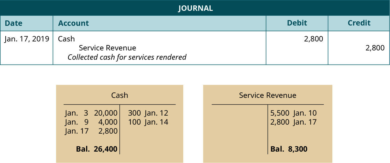 """A journal entry dated January 17, 2019. Debit Cash, 2,800. Credit Service Revenue, 2,800. Explanation: """"Collected cash for services rendered."""" Below the journal entry are two T-accounts. The left account is labeled Cash, with a debit entry dated January 3 for 20,000, a debit entry dated January 9 for 4,000, a debit entry dated January 17 for 2,800, a credit entry dated January 12 for 300, a credit entry dated January 14 for 100, and a balance of 26,400. The right account is labeled Service Revenue, with a credit entry dated January 10 for 5,500, a credit entry dated January 17 for 2,800, and a balance of 8,300."""