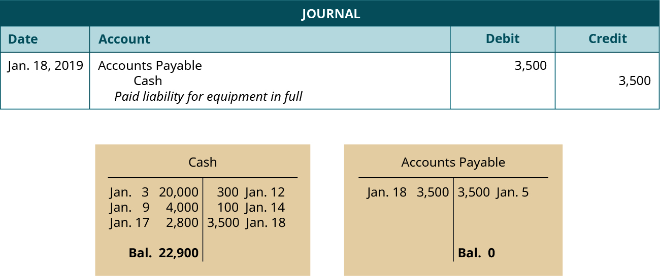 """A journal entry dated January 18, 2019. Debit Accounts Payable, 3,500. Credit Cash, 3,500. Explanation: """"Paid liability for equipment in full."""" Below the journal entry are two T-accounts. The left account is labeled Cash, with a debit entry dated January 3 for 20,000, a debit entry dated January 9 for 4,000, a debit entry dated January 17 for 2,800, a credit entry dated January 12 for 300, a credit entry dated January 14 for 100, a credit entry dated January 18 for 3,500 and a balance of 22,900. The right account is labeled Accounts Payable, with a credit entry dated January 5 for 3,500, a debit entry dated January 18 for 3,500, and a balance of 0."""