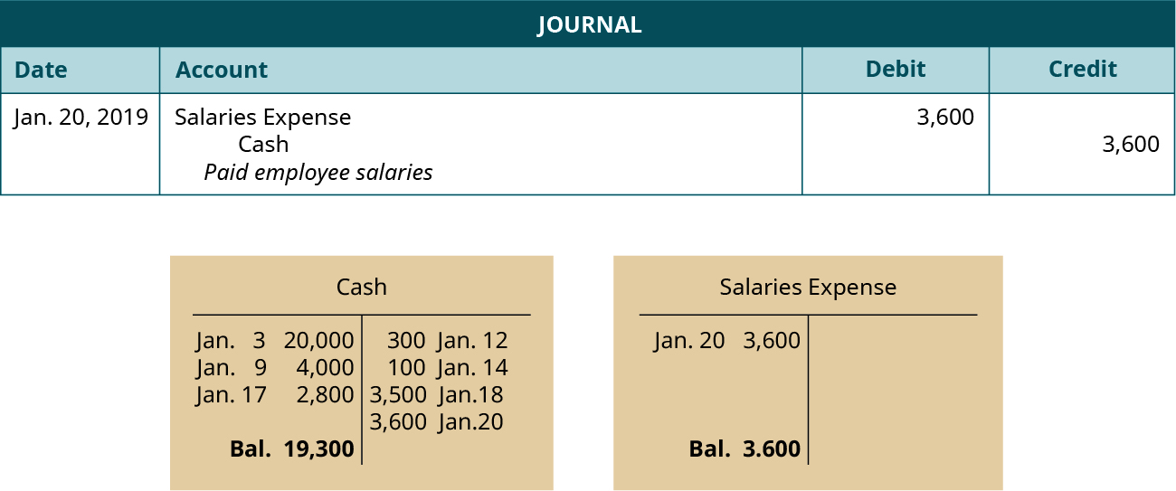 """A journal entry dated January 20, 2019. Debit Salaries Expense, 3,600. Credit Cash, 3,600. Explanation: """"Paid employee salaries."""" Below the journal entry are two T-accounts. The left account is labeled Cash, with a debit entry dated January 3 for 20,000, a debit entry dated January 9 for 4,000, a debit entry dated January 17 for 2,800, a credit entry dated January 12 for 300, a credit entry dated January 14 for 100, a credit entry dated January 18 for 3,500, a credit entry dated January 20 for 3,600, and a balance of 19,300. The right account is labeled Salaries Expense, with a debit entry dated January 20 for 3,600, and a balance of 3,600."""