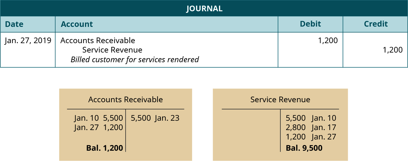 """A journal entry dated January 27, 2019. Debit Accounts Receivable, 1,200. Credit Service Revenue, 1,200. Explanation: """"Billed customer for services rendered."""" Below the journal entry are two T-accounts. The left account is labeled Accounts Receivable, with a debit entry dated January 10 for 5,500, a debit entry dated January 27 for 1,200, a credit entry dated January 23 for 5,500, and a balance of 1,200. The right account is labeled Service Revenue, with a credit entry dated January 10 for 5,500, a credit entry dated January 17 for 2,800, a credit entry dated January 27 for 1,200, and a balance of 9,500."""