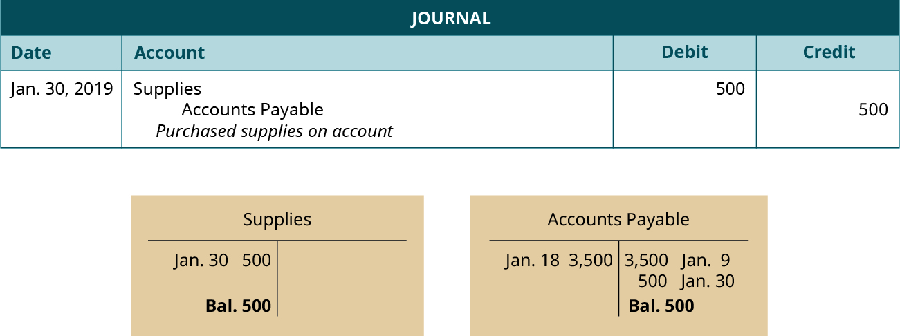 """A journal entry dated January 30, 2019. Debit Supplies, 500. Credit Accounts Payable, 500. Explanation: """"Purchased supplies on account."""" Below the journal entry are two T-accounts. The left account is labeled Supplies, with a debit entry dated January 30 for 500, and a balance of 500. The right account is labeled Accounts Payable, with a debit entry dated January 18 for 3,500, a credit entry dated January 9 for 3,500, a credit entry dated January 30 for 500, and a balance of 500."""
