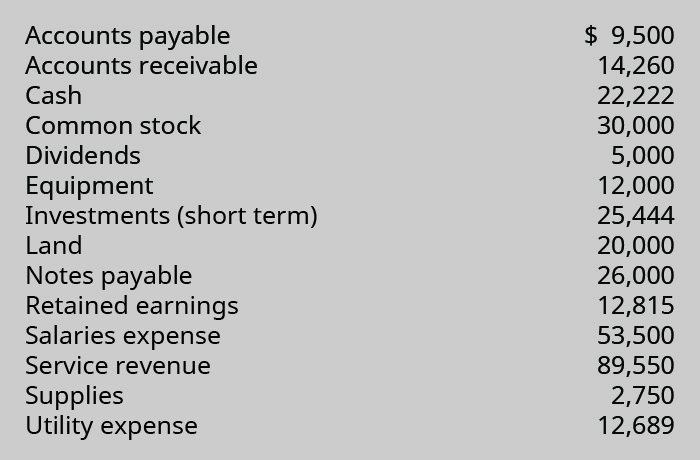 Accounts payable $9,500; Accounts receivable 14,260; Cash 22,222; Common stock 30,000; Dividends 5,000; Equipment 12,000; Investments (short term) 25,444; Land 20,000; Notes payable 26,000; Retained earnings 12,815; Salaries expense 53,500; Service revenue 89,550; Supplies 2,750; Utility expense 12,689.