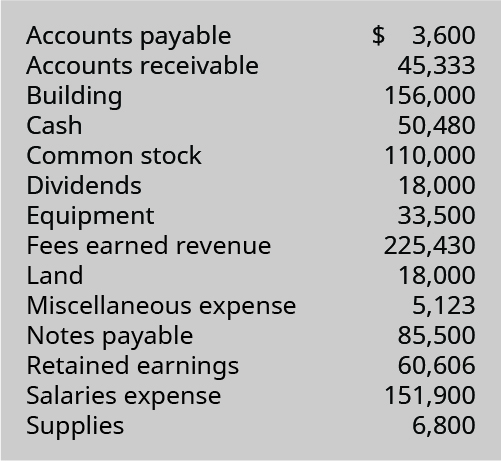 Accounts payable $3,600; Accounts receivable 45,333; Building 156,000; Cash 50,480; Common Stock 110,000; Dividends 18,000; Equipment 33,500; Fees earned revenue 225,430; Land 18,000; Miscellaneous expense 5,123; Notes payable 85,500; Retained earnings 60,606; Salaries expense 151,900; Supplies 6,800.