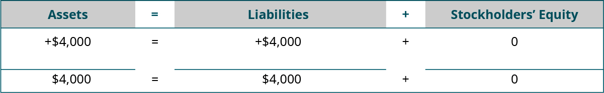 Heading: Assets equal Liabilities plus Stockholders' Equity. Below the heading: plus $4,000 under Assets; plus $4,000 under Liabilities; plus $0 under Stockholders' Equity. Next: horizontal lines under Assets, Liabilities, and Stockholders' Equity. A final line of totals: $4,000 equals $4,000 plus $0.