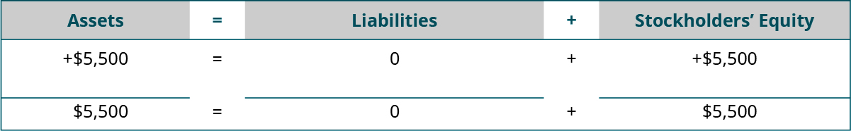 Heading: Assets equal Liabilities plus Stockholders' Equity. Below the heading: plus $5,500 under Assets; plus $0 under Liabilities; plus $5,500 under Stockholders' Equity. Next: horizontal lines under Assets, Liabilities, and Stockholders' Equity. A final line of totals: $5,500 equals $0 plus $5,500.