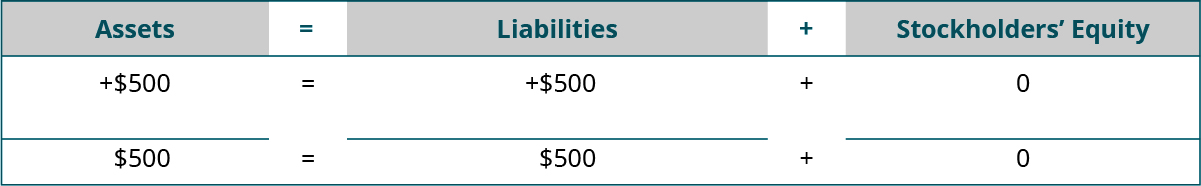 Heading: Assets equal Liabilities plus Stockholders' Equity. Below the heading: plus $500 under Assets; plus $500 under Liabilities; plus $0 under Stockholders' Equity. Next: horizontal lines under Assets, Liabilities, and Stockholders' Equity. A final line of totals: $500 equals $500 plus $0.