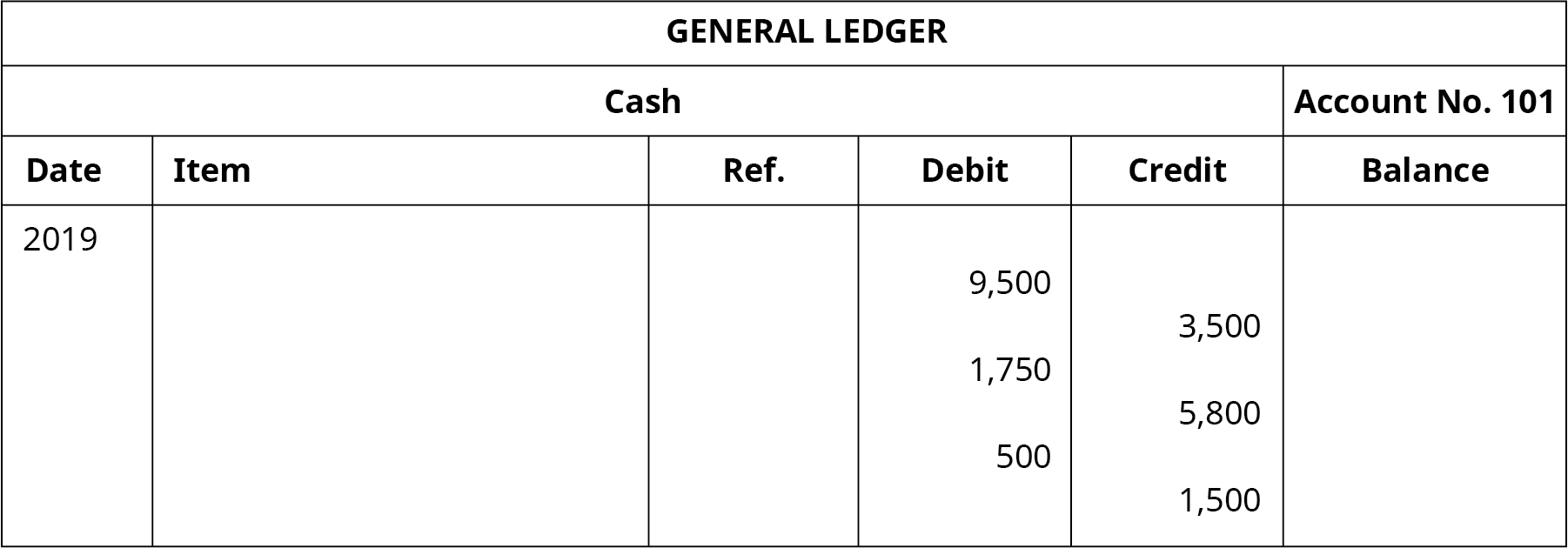 """A General Ledger titled """"Cash Account No. 101"""" with six columns. Date: 2019. Six columns labeled left to right: Date, Item, Reference, Debit, Credit, Balance. Debit: 9,500; Balance: 9,500. Credit: 3,500; Balance: 6,000. Debit: 1,750; Balance: 7,750. Credit: 5,800; Balance: 1,950. Debit: 500; Balance: 2,450. Credit: 1,500; Balance: 950."""