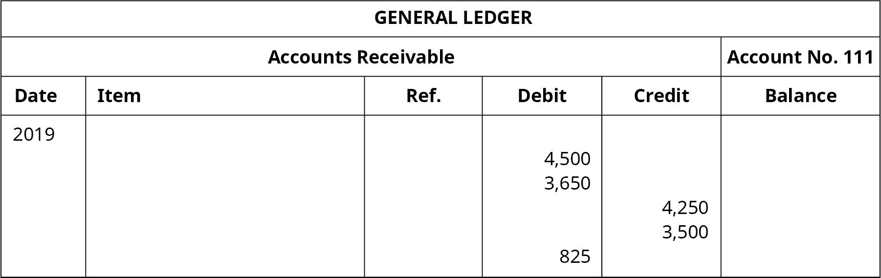 "A General Ledger titled ""Accounts Receivable No. 111"" with six columns. Date: 2019. Debt column entries: 4,500, 3,650, 825. Credit column entries: 4,250, 3,500."