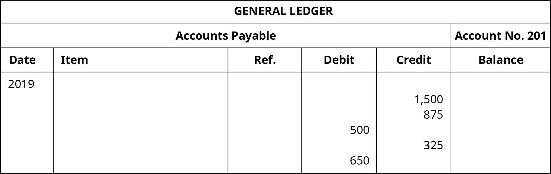 "A General Ledger titled ""Accounts Payable No. 201"" with six columns. Date: 2019. Debit column entries: 500, 650. Credit column entries: 1,500, 875, 325."