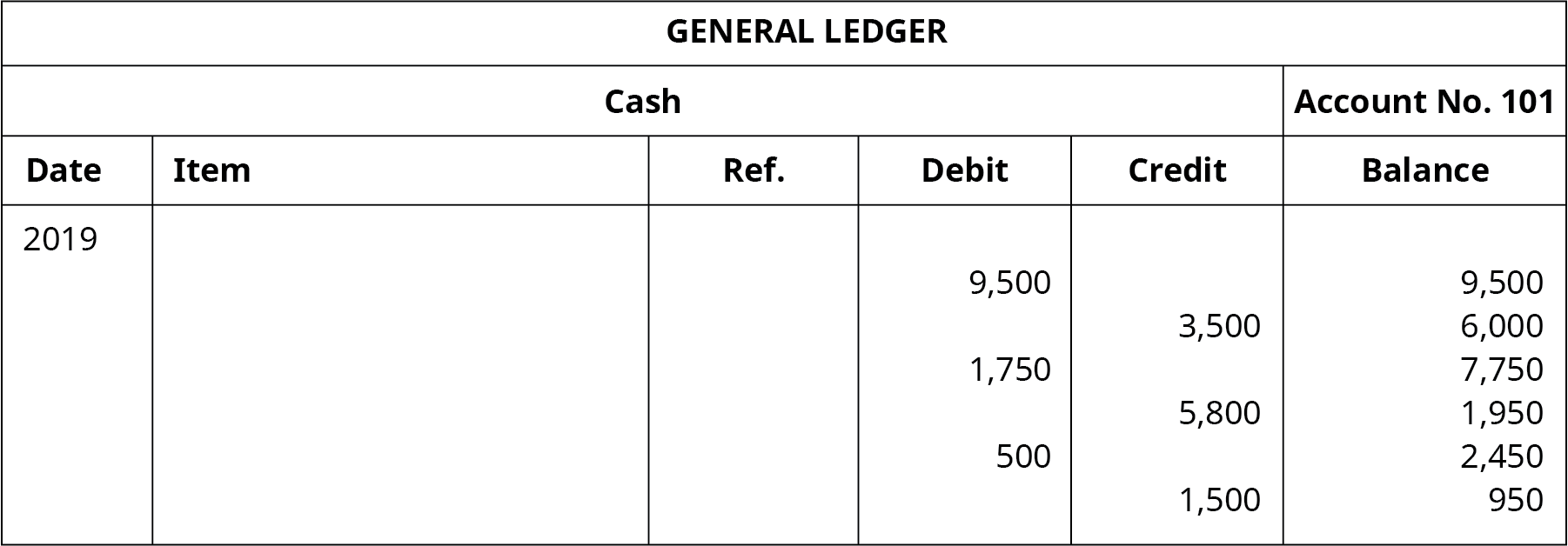 """A General Ledger titled """"Cash Account No. 101"""" with six columns. Date: 2019. Six columns labeled left to right: Date, Item, Reference, Debit, Credit, Balance. Debit: 9,500; Balance: 9,500. Credit: 3,500; Balance: 6,000. Debit: 1,750; Balance: 7,750. Credit: 5,800; Balance: 1,950. Debit: 500; Balance: 2,450. Credit: 1,500; Balance: 950. Credit: 1,200; Balance: 250."""