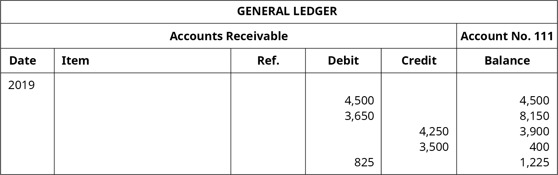 """A General Ledger titled """"Accounts Receivable No. 111"""" with six columns. Date: 2019. Six columns labeled left to right: Date, Item, Reference, Debit, Credit, Balance. Debit: 4,500; Balance: 4,500. Debit: 3,650; Balance: 8,150. Credit: 4,250; Balance: 3,900. Credit: 3,500; Balance: 400. Debit: 825; Balance: 1,225."""
