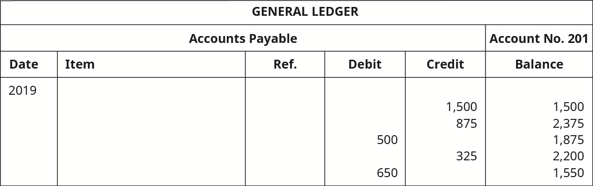 """A General Ledger titled """"Accounts Payable No. 201"""" with six columns. Date: 2019. Six columns labeled left to right: Date, Item, Reference, Debit, Credit, Balance. Credit: 1,500; Balance: 1,500. Credit: 875; Balance: 2,375. Debit: 500; Balance: 1,875. Credit: 325; Balance: 2,200. Debit: 650; Balance: 1,550."""