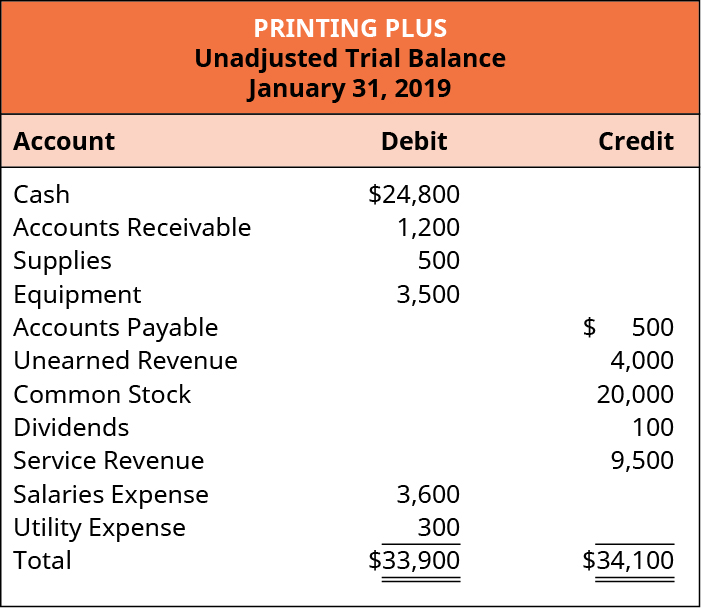 Printing Plus, Unadjusted Trial Balance, January 31, 2019. Debit accounts: Cash, $24,800; Accounts Receivable, 1,200; Supplies, 500; Equipment, 3,500; Salaries Expense, 3,600; Utility Expense, 300; Total Debits, $33,900. Credit accounts: Accounts Payable, 500; Unearned Revenue, 4,000; Common Stock, 20,000; Dividends, 100; Service Revenue, 9,500; Total Credits, $34,100.