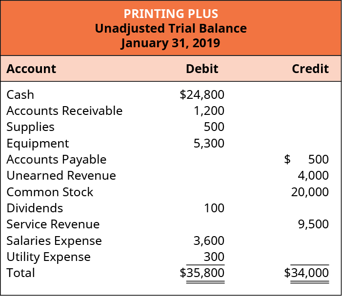Printing Plus, Unadjusted Trial Balance, January 31, 2019. Debit accounts: Cash, $24,800; Accounts Receivable, 1,200; Supplies, 500; Equipment, 5,300; Dividends, 100; Salaries Expense, 3,600; Utility Expense, 300; Total Debits, $35,800. Credit accounts: Accounts Payable, 500; Unearned Revenue, 4,000; Common Stock, 20,000; Service Revenue, 9,500; Total Credits, $34,000.