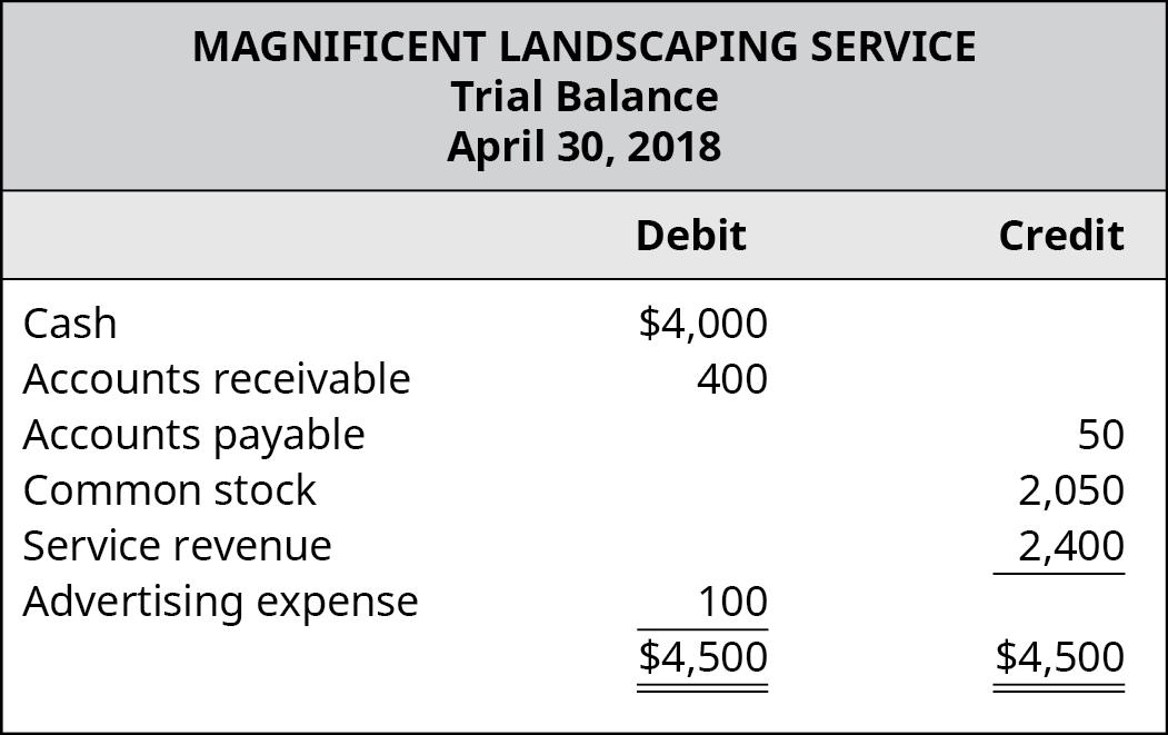 Magnificent Landscaping Service, Trial Balance, April 30, 2018. Debit accounts: Cash, $4,000; Accounts Receivable, 400; Advertising expense, 100; Total Debits, $4,500. Credit accounts: Accounts Payable, 50; Common Stock, 2,050; Service Revenue, 2,400; Total Credits, $4,500.
