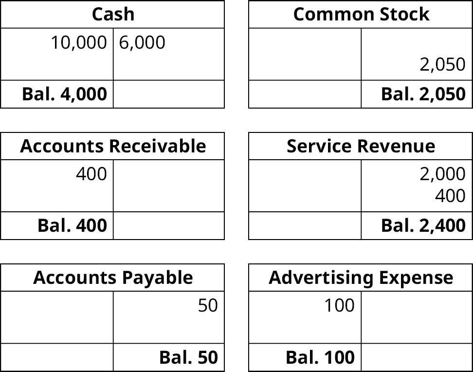 Six T-accounts. Cash, 10,000 debit entry, 6,000 credit entry, balance 4,000. Accounts Receivable, 400 debit entry, balance 400. Accounts Payable, 50 credit entry, balance 50. Common Stock, 2,050 credit entry, balance 2,050. Service Revenue, 2,000 and 400 credit entries, balance 2,400. Advertising Expense, 100 debit entry, balance 100.