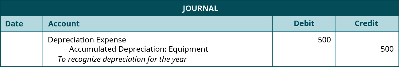 "Journal entry, undated. Debit Depreciation Expense 500. Credit Accumulated Depreciation Equipment 500. Explanation: ""To recognize depreciation for the year."""