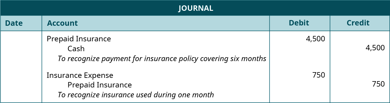 """Journal with two undated entries. First entry: debit Prepaid Insurance 4,500; Credit Cash 4,500. Explanation: """"To recognize payment for insurance policy covering six months."""" Second entry: debit Insurance Expense 750; credit Prepaid Insurance 750. Explanation: """"To recognize insurance used during one month."""""""