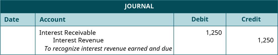 "Journal entry, undated. Debit Interest Receivable 1,250. Credit Interest Revenue 1,250. Explanation: ""To recognize interest revenue earned and due."""