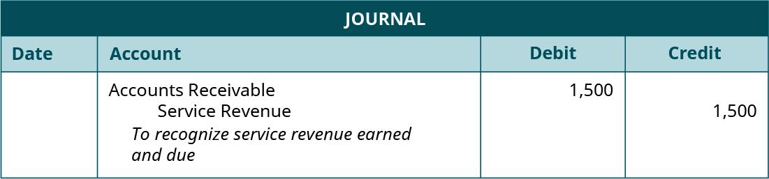"Journal entry, undated. Debit Accounts Receivable 1,500. Credit Service Revenue 1,500. Explanation: ""To recognize service revenue earned and due."""