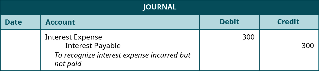 """Journal entry, undated. Debit Interest Expense 300. Credit Interest Payable 300. Explanation: """"To recognize interest expense incurred but not paid."""""""