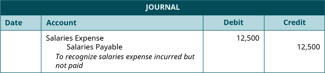 """Journal entry, undated. Debit Salaries Expense 12,500. Credit Salaries Payable 12,500. Explanation: """"To recognize salaries expense incurred but not paid."""""""