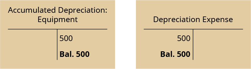 Two T-accounts. Left T-account labeled Accumulated Depreciation: Equipment; credit entry 500; credit balance 500. Right T-account labeled Depreciation Expense; debit entry 500, debit balance 500.