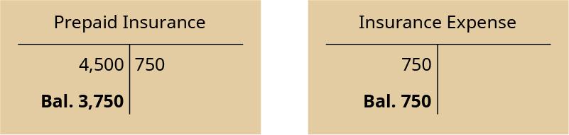 Two T-accounts. Left T-account labeled Prepaid Insurance; debit entry 4,500; credit entry 750; debit balance 3,750. Right T-account labeled Insurance Expense; debit entry 750; debit balance 750.