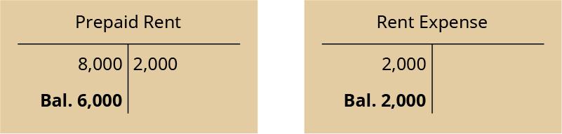 Two T-accounts. Left T-account labeled Prepaid Rent; debit entry 8,000; credit entry 2,000; debit balance 6,000. Right T-account labeled Rent Expense; debit entry 2,000; debit balance 2,000.