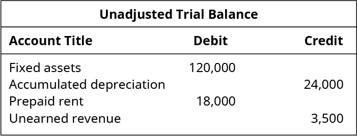 Excerpt from Unadjusted Trial Balance. Debits: Fixed Assets 120,000; Prepaid Rent 18,000. Credits: Accumulated Depreciation 24,000; Unearned Revenue 3,500.