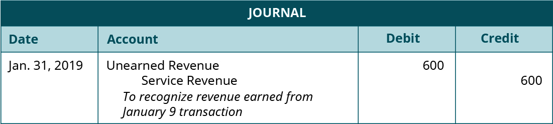 """Journal entry, dated January 31, 2019. Debit Unearned Revenue 600. Credit Service Revenue 600. Explanation: """"To recognize revenue earned from January 9 transaction."""""""