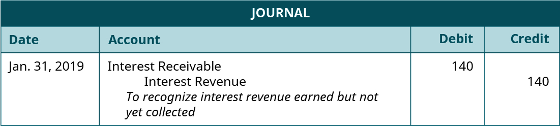 """Journal entry, dated January 31, 2019. Debit Interest Receivable 140. Credit Interest Revenue 140. Explanation: """"To recognize interest revenue earned but not yet collected."""""""
