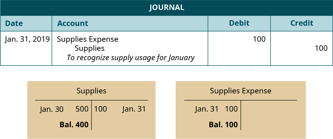 """Journal entry, dated January 31, 2019. Debit Supplies Expense 100. Credit Supplies 100. Explanation: """"To recognize supply usage for January."""" Below the Journal, two T-accounts. Left T-account labeled Supplies; January 30 debit entry 500; January 31 credit entry 100; debit balance 400. Right T-account labeled Supplies Expense; January 31 debit entry 100; debit balance 100."""