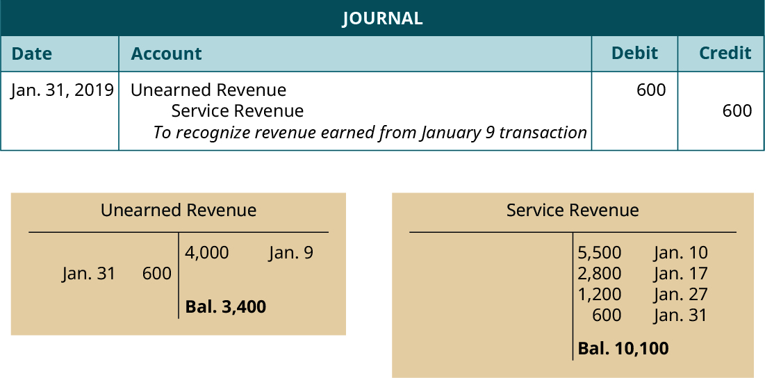 """Journal entry, dated January 31, 2019. Debit Unearned Revenue 600. Credit Service Revenue 600. Explanation: """"To recognize revenue earned from January 9 transaction."""" Below the Journal, two T-accounts. Left T-account labeled Unearned Revenue; January 9 credit entry 4,000; January 31 debit entry 600; credit balance 3,400. Right T-account labeled Service Revenue; January 10 credit entry 5,500; January 17 credit entry 2,800; January 27 credit entry, 1,200; January 31 credit entry 600; credit balance 10,100."""