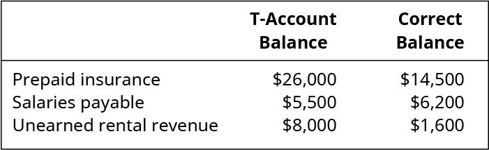 Prepaid Insurance: $26,000 T-Account Balance, $14,000 Correct Balance. Salaries Payable: $5,500 T-Account Balance, $6,200 Correct Balance. Unearned Rental Revenue: $8,000 T-Account Balance, $1,600 Correct Balance.