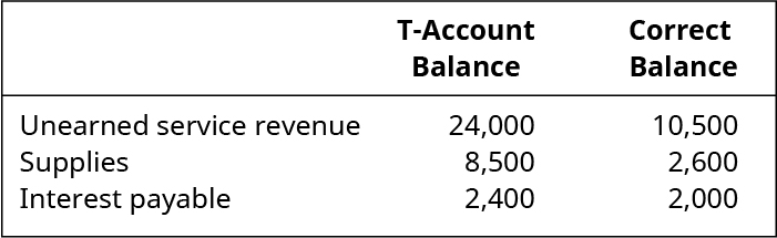 Unearned Service Revenue: $24,000 T-Account Balance, $10,500 Correct Balance. Supplies: $8,500 T-Account Balance, $2,600 Correct Balance. Interest Payable: $2,400 T-Account Balance, $2,000 Correct Balance.