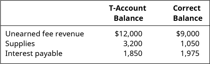 Unearned Fee Revenue: T-Account Balance 12,000, Correct Balance 9,000. Supplies: T-Account Balance 3,200, Correct Balance 1,050. Interest Payable: T-Account Balance 1,850, Correct Balance 1,975.