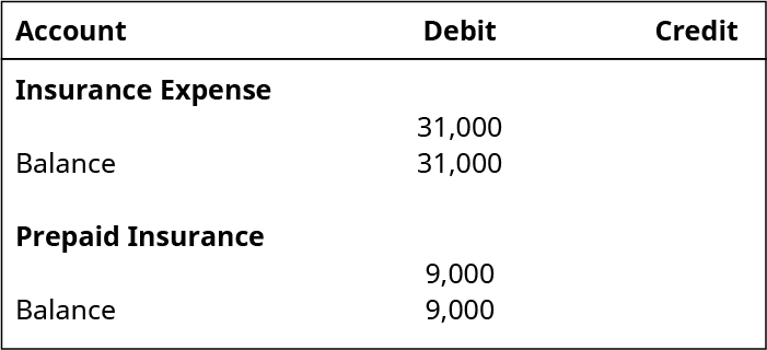 Insurance Expense, Debit 31,000. Debit balance, 31,000. Prepaid Insurance, Debit 9,000. Debit Balance 9,000.