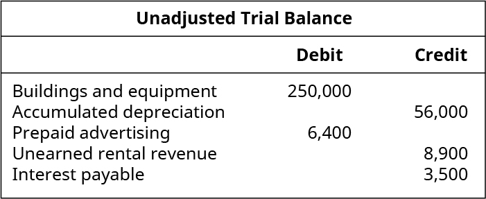 Excerpt from Unadjusted Trial Balance, Debits: Buildings and Equipment 250,000; Prepaid Advertising 6,400. Credits: Accumulated Depreciation 56,000; Unearned Rental Revenue 8,900; Interest Payable 3,500.