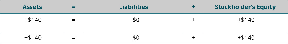 Heading: Assets equal Liabilities plus Stockholders' Equity. Below the heading: plus $140 under Assets; $0 under Liabilities; plus $140 under Stockholders' Equity. Horizontal lines under Assets, Liabilities, and Stockholders' Equity. Totals: plus $140 under Assets; $0 under Liabilities; plus $140 under Stockholders' Equity.