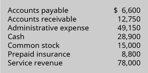 Accounts Payable 6,600; Accounts Receivable 12,750; Administrative Expense 49,150; Cash 28,900; Common Stock 15,000; Prepaid Insurance 8,800; Service Revenue 78,000.