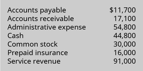 Accounts Payable 11,700; Accounts Receivable 17,100; Administrative Expense 54,800; Cash 44,800; Common Stock 30,000; Prepaid Insurance 16,000; Service Revenue 91,000.