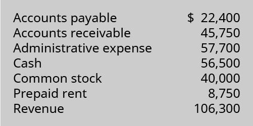 Accounts Payable 22,400; Accounts Receivable 45,750; Administrative Expense 57,700; Cash 56,500; Common Stock 40,000; Prepaid Rent 8,750; Revenue 106,300.