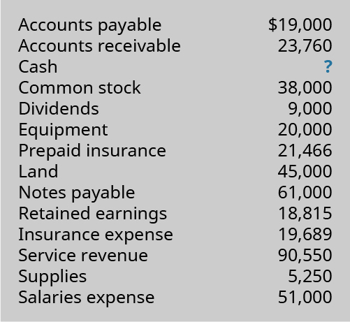 Accounts Payable 19,000; Accounts Receivable 23,760; Cash ?; Common Stock 38,000; Dividends 9,000; Equipment 20,000; Prepaid Insurance 21,466; Land 45,000; Notes Payable 61,000; Retained Earnings 18,815; Insurance Expense 19,689; Service Revenue 90,550; Supplies 5,250; Salaries Expense 51,000.