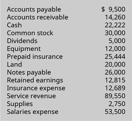 Accounts Payable 9,500; Accounts Receivable 14,260; Cash 22,222; Common Stock 30,000; Dividends 5,000; Equipment 12,000; Prepaid Insurance 25,444; Land 20,000; Notes Payable 26,000; Retained Earnings 12,815; Insurance Expense 12,689; Service Revenue 89,550; Supplies 2,750; Salaries Expense 53,500.