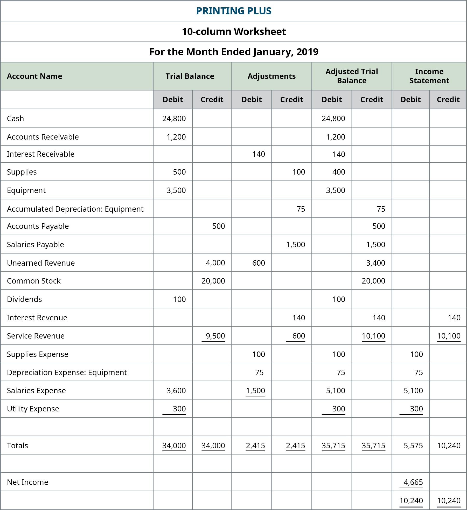 Excerpt from Printing Plus worksheet, adding the Income Statement columns. Credit column: Interest Revenue 140; Service Revenue 10,100; Total Credit Column 10,240. Debit column: Supplies Expense 100; Depreciation Expense: Equipment 75; Salaries Expense 5,100; Utility Expense 300; Sub-Total Debit Column 5,575; Net Income 4,665; Total Debit Column 10,240.