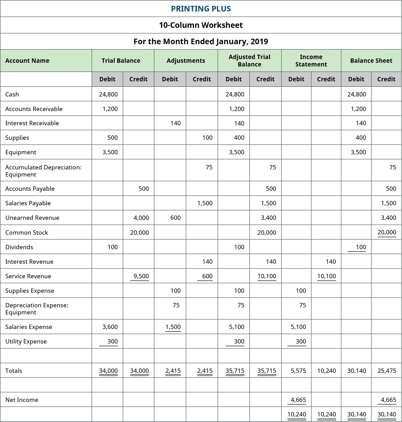 15++ Filled worksheet accounting Images