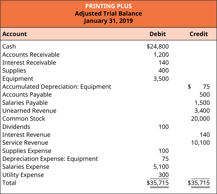 Printing Plus, Adjusted Trial Balance, January 31, 2019. Debit accounts: Cash $24,800; Accounts Receivable 1,200; Interest Receivable 140; Supplies 400; Equipment 3,500; Dividends 100; Supplies Expense 100; Depreciation Expense: Equipment 75; Salaries Expense 5,100; Utility Expense 300; Total Debits $35,715. Credit accounts: Accumulated Depreciation: Equipment 75; Accounts Payable 500; Salaries Payable 1,500; Unearned Revenue 3,400; Common Stock 20,000; Interest Revenue 140; Service Revenue 10,100; Total Credits $35,715.