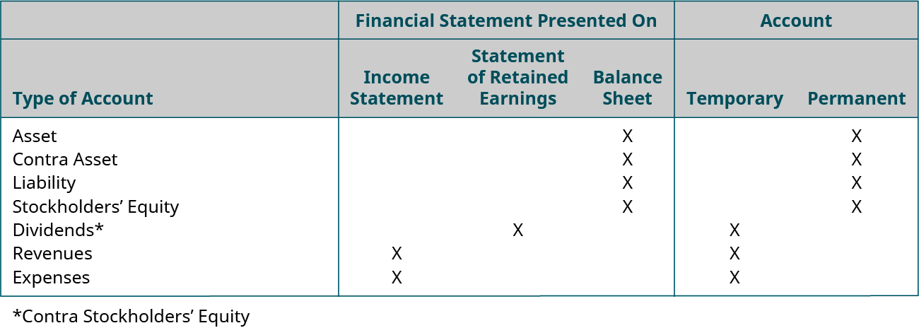 Financial Statement Presented On, Account, for the following accounts: Asset: Balance Sheet, Permanent; Contra Asset: Balance Sheet, Permanent; Liability: Balance Sheet, Permanent; Stockholders' Equity: Balance Sheet, Permanent; Dividends*: Statement of Retained Earnings, Temporary; Revenues: Income Statement, Temporary; Expenses: Income Statement, Temporary. *Contra Stockholders' Equity.